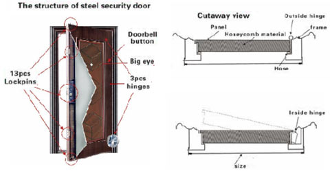 The structure of Steel Security Door Set and s&le designs  sc 1 st  DAL THM SA & DAL THM SA